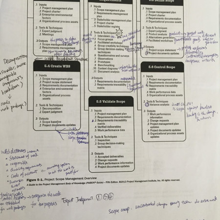 PMP A4 Study Notes